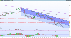 AUD/JPY - 4H