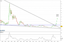 DRDGOLD - Monthly