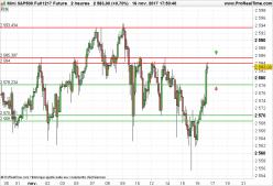 S&P500 Index - 2H