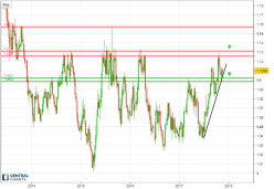 AUD/NZD - Weekly