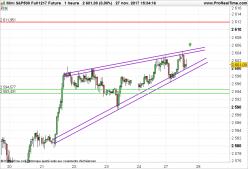 S&P500 Index - 1H