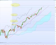 S&P500 Index - Hebdomadaire