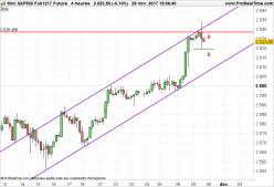 S&P500 Index - 4H