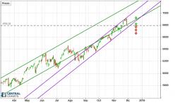 NASDAQ COMPOSITE INDEX - 每日