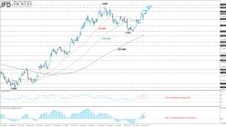 EUR/USD - Dagelijks