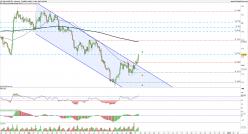 USD/CZK - 4H
