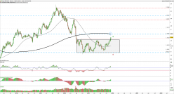 GBP/AUD - Hebdomadaire