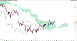 GBP/USD - Hebdomadaire