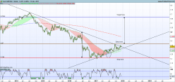 GBP/USD - Weekly
