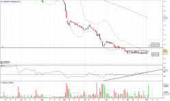 EUROPACORP - Daily