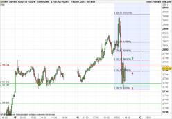 S&P500 Index - 15 min.