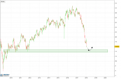 GENERAL ELECTRIC CO. - Weekly