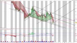 USD/CAD - 2 uur