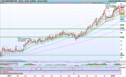 TOLL BROTHERS INC. - Daily