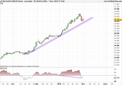 DOW JONES INDUSTRIAL AVERAGE - Daily