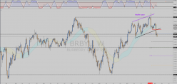 BURBERRY GRP. ORD 0.05P - Weekly