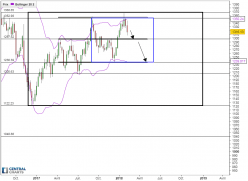 GOLD - USD - Weekly