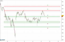 IBEX35 Index - 30 min.