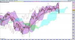 FTSE 100 - 每周