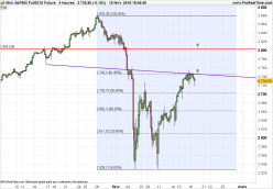 S&P500 Index - 4H