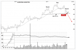 EUROFINS SCIENT. - Weekly