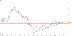 GBP/NZD - Weekly
