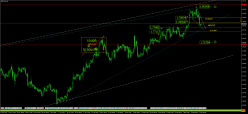 GBP/CAD - 4H