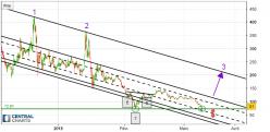 BITCOIN GOLD - BTG/USD - 4H