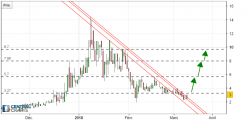 ICON Project - ICX/USD - Daily