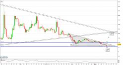 BITCOIN GOLD - BTG/USD - Journalier