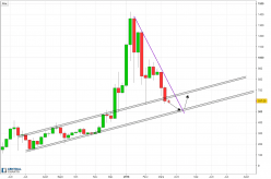 Ethereum - ETH/USD - Weekly
