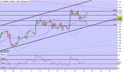 GBP/USD - 2H
