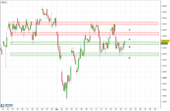 DAX30 Perf Index - 2H