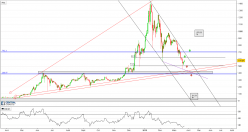 Ethereum - ETH/USD - Daily