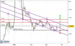 Tronix - TRX/USD - Daily