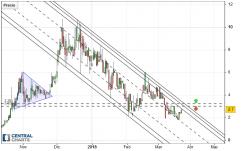 Vertcoin - VTC/USD - Daily