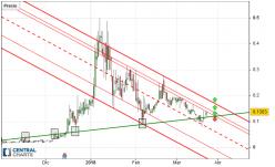 Enjin Coin - ENJ/USD - Daily