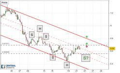 aelf - ELF/USD - 4H