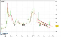 TenX - PAY/USD - Daily