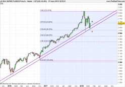 S&P500 Index - Weekly