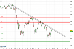 CAC40 Index - 4H