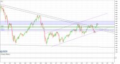 ESTOXX50 Price Eur Index - Mensuel