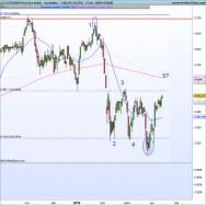 ESTOXX50 Price Eur Index - Daily