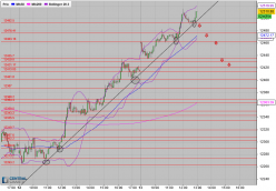 DAX30 Perf Index - 5 min.