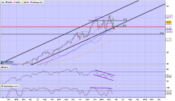APPLIED MATERIALS INC. - Weekly