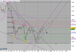DAX30 Perf Index - 8H