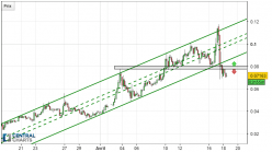 VERGE - XVG/USD - 4H