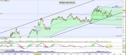 INTESA SANPAOLO - Daily