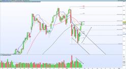 ESTOXX50 Price Eur Index - Weekly