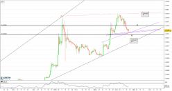 Binance Coin - BNB/BTC - Daily